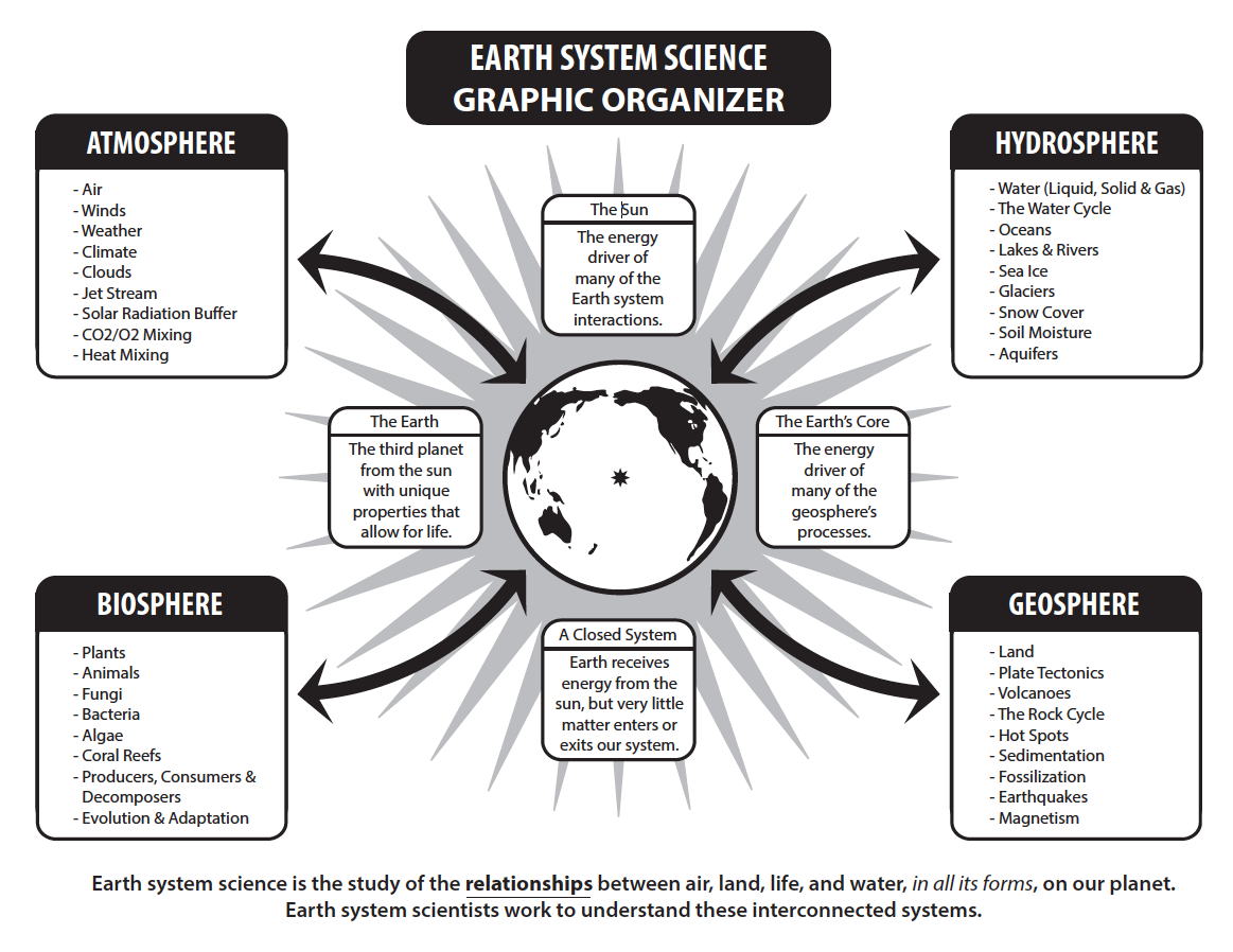 EARTH SYSTEM SCIENCE GRAPHIC ORGANIZER