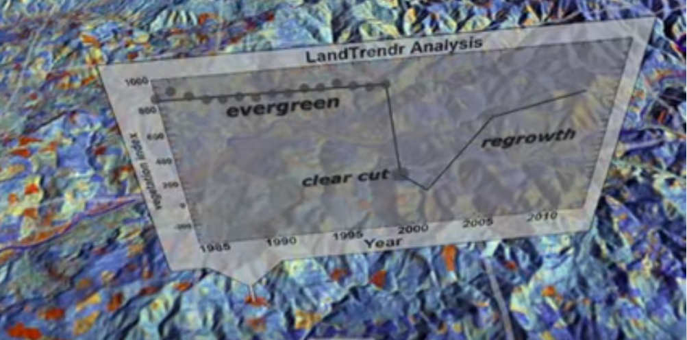 Landsat Image and Graph