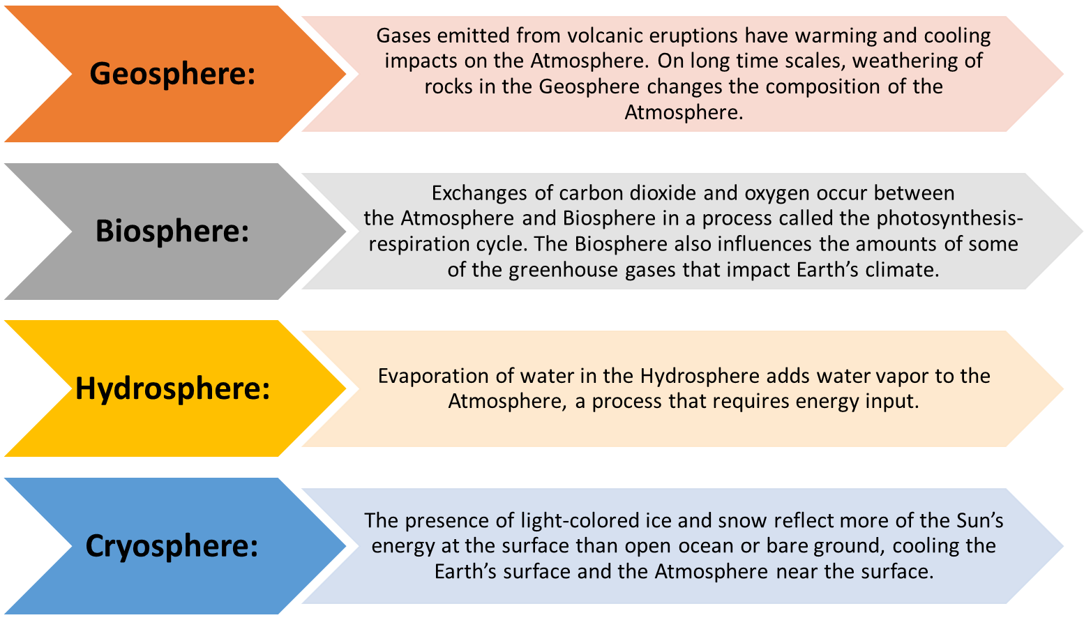 Links between other Spheres and the Atmosphere