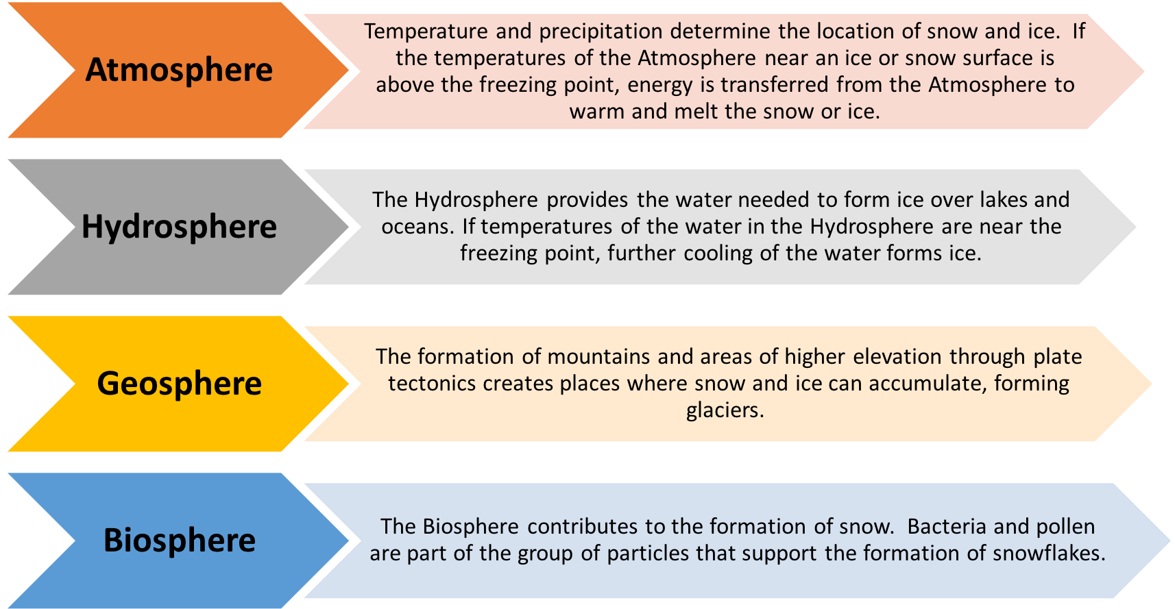 Cryosphere links