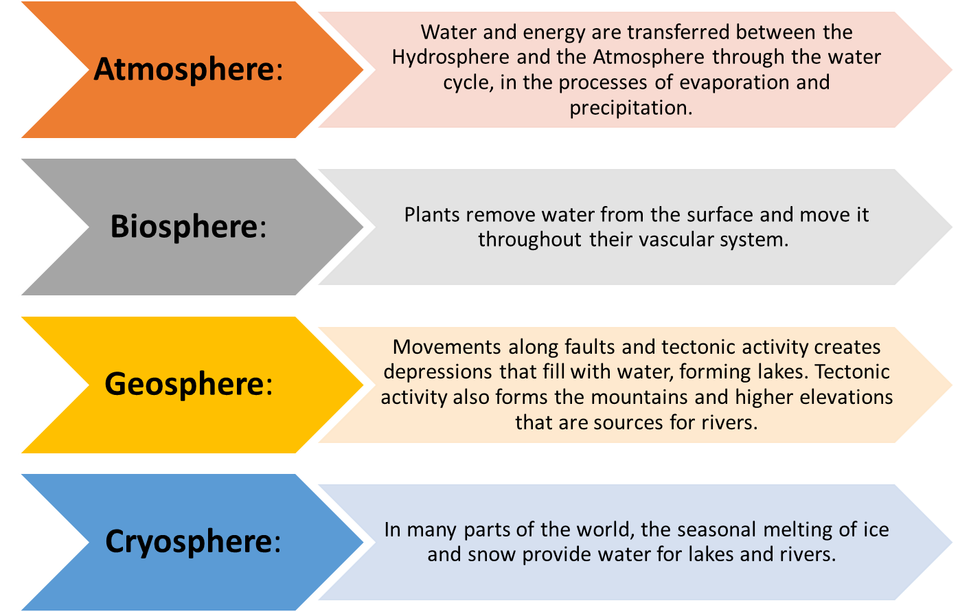 Links between other Spheres and the Hydrosphere