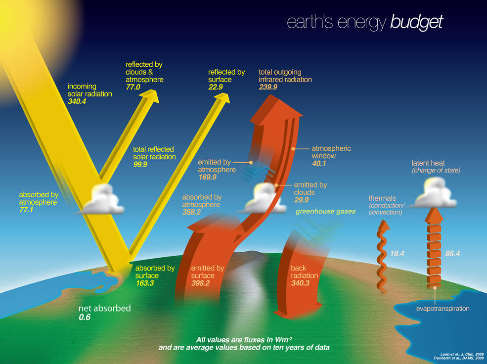 Earth's energy budget describes the balance between the radiant energy that reaches Earth from the sun and the energy that flows from Earth back out to space. Credits: NASA