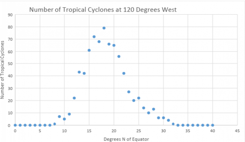 Number of Tropical Cyclones at 120 degrees west