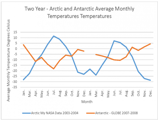 Two Year Temperature Comparison of Arctic and Antarctic Monthly Temperatures