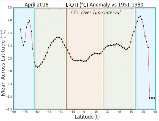 Latitude Surface Temperature Anomalies for April 2018